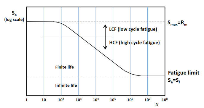 Fatigue S-N Curve