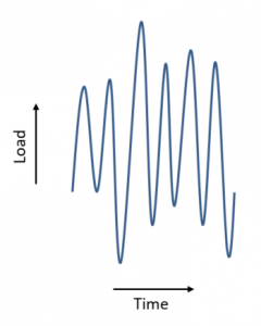 Variable Amplitude Load-Time History
