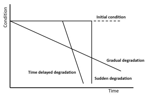 Structural Integrity - Degradation Types