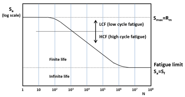 S-N Curve - Low Cycle Fatigue and High Cycle Fatigue
