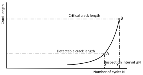 Crack growth curve with inspection interval